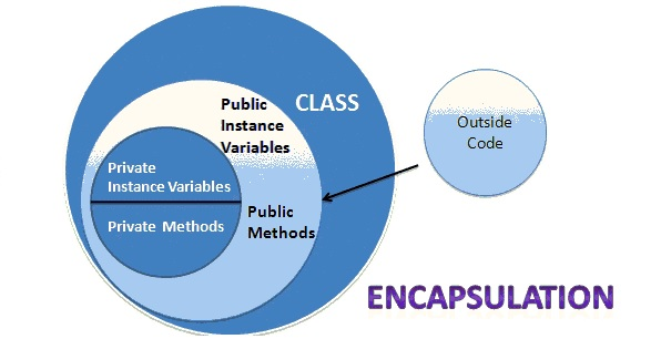 Java OOPs Concepts Encapsulation