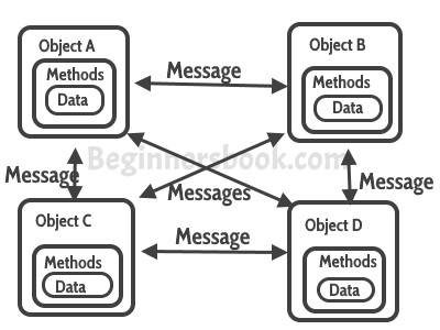Java OOPs Concepts Message Passing