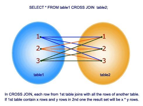 SQL CROSS JOIN explained