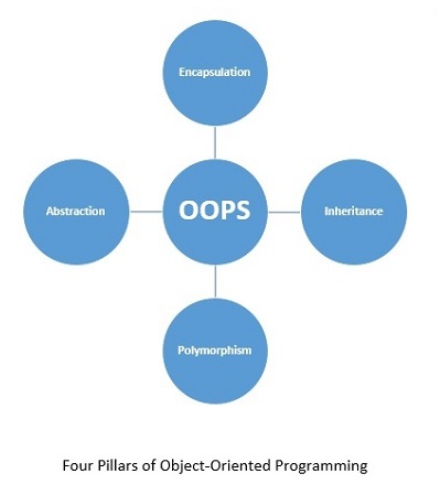 four pillars of oops