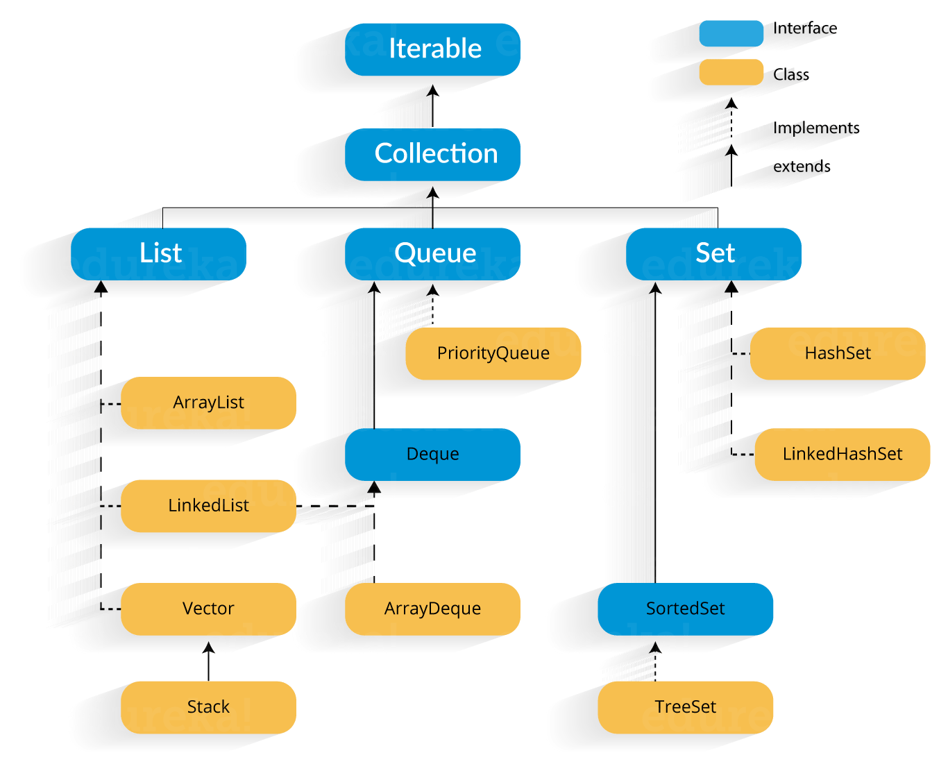 Java Collection Framework Architecture Hierarchy