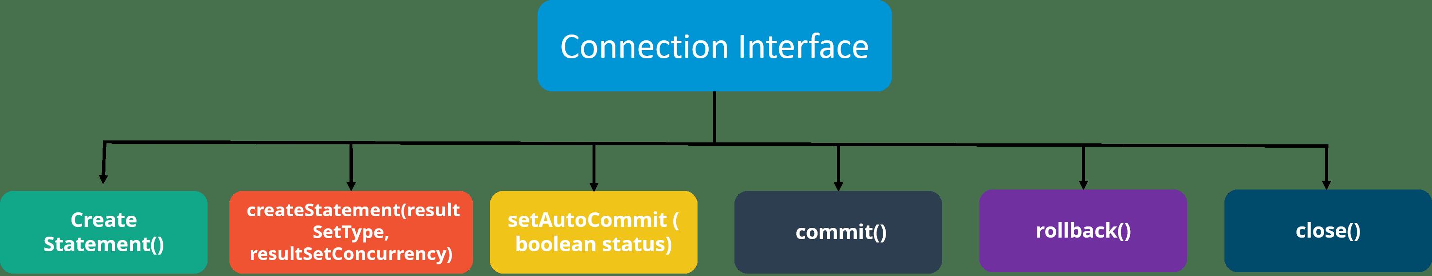 Java JDBC Connection Interface