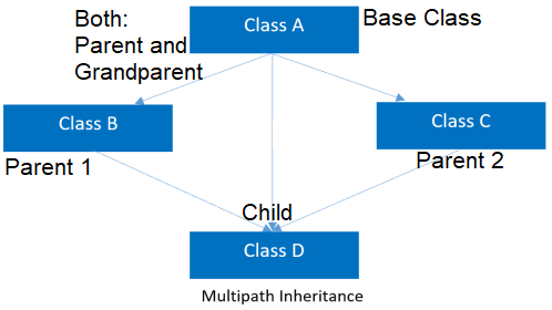 OOPs Inheritance Types: Multipath Inheritance
