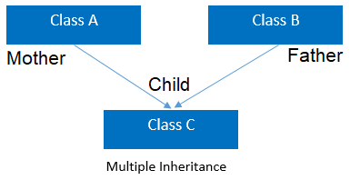OOPs Inheritance Types: Multiple Inheritance