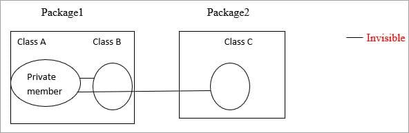 Private Access Modifier in Java