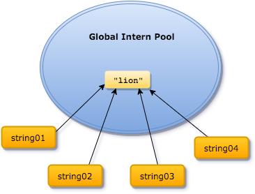 Global Intern Pool