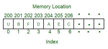 Array Memory Location
